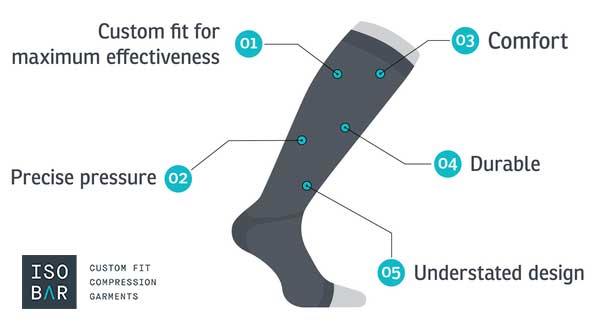 Isobar Compression Socks have five distinct benefits for athletes